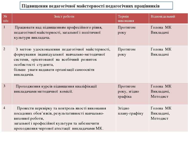 Підвищення педагогічної майстерності педагогічних працівників № п/п Змістробо...