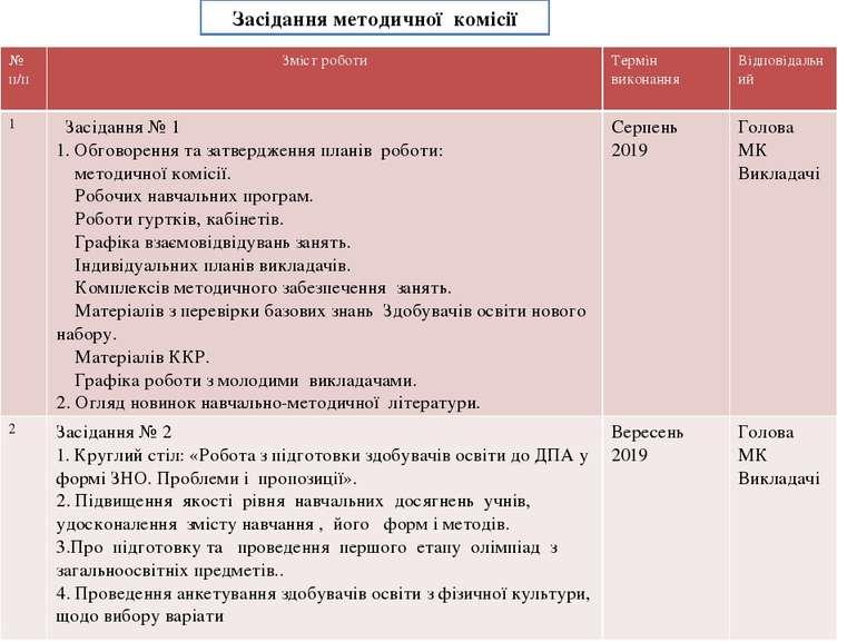 Засідання методичної комісії № п/п Змістроботи Термін виконання Відпові...