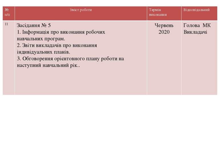 № п/п Змістроботи Термін виконання Відповідальний 11 Засідання№ 5 1.Інформаці...