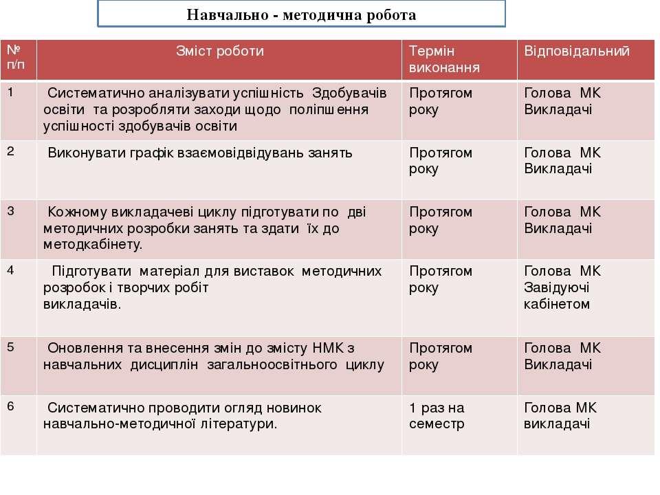 Навчально - методична робота № п/п Змістроботи Термін виконання Відпові...