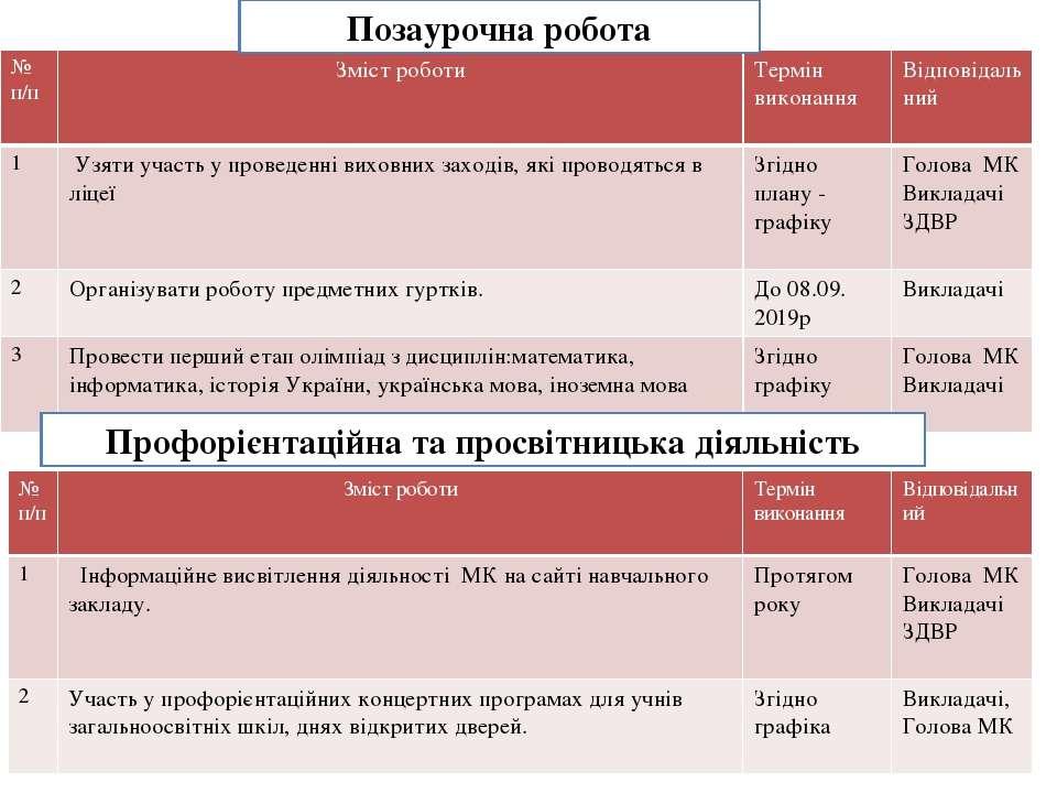 Позаурочна робота Профорієнтаційна та просвітницька діяльність № п/п Змістроб...