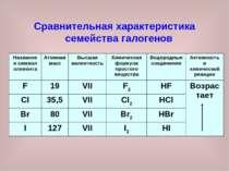 Сравнительная характеристика семейства галогенов Название и символ элемента А...