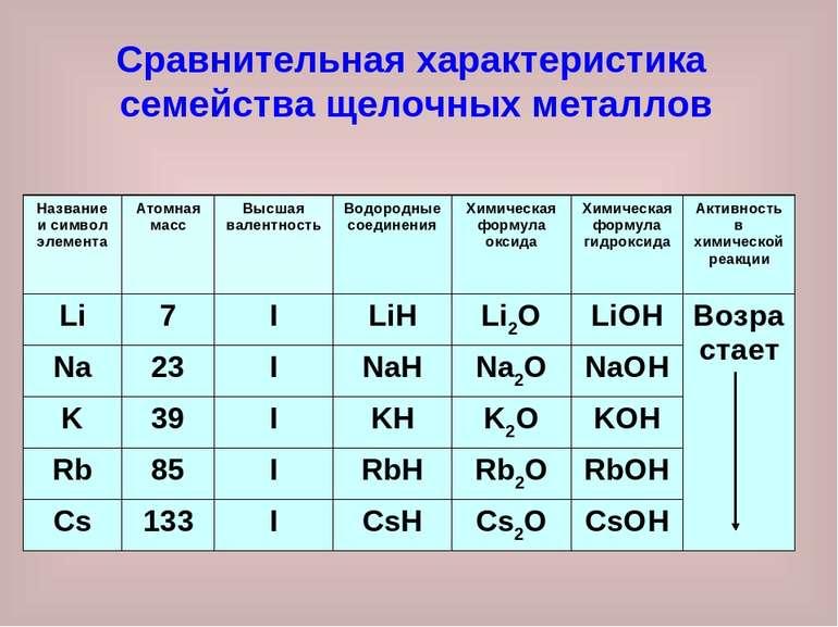 Сравнительная характеристика семейства щелочных металлов Название и символ эл...