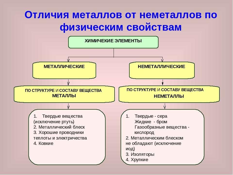 Отличия металлов от неметаллов по физическим свойствам