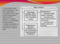 Усі різновиди ізомерії можна згрупувати у два типи: структурна і геометрична....