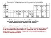 92 елементи знайдені у природі, інші 93-115 синтезовані у лабораторії Живі ор...