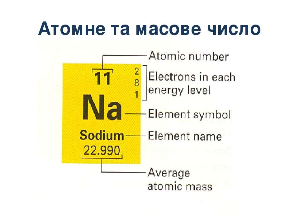 Атомне та масове число
