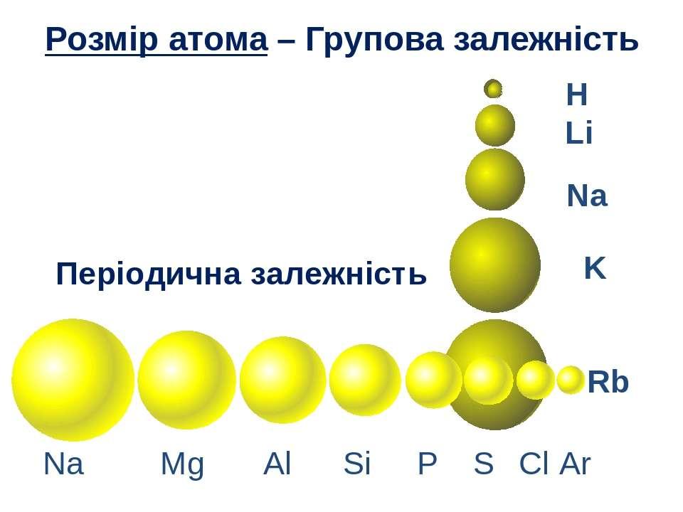 Розмір атома – Групова залежність H Li Na K Rb Na Mg Al Si P S Cl Ar Періодич...