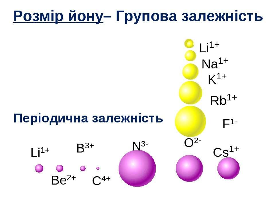 Li1+ Na1+ K1+ Rb1+ Cs1+ Li1+ Be2+ B3+ C4+ N3- O2- F1- Розмір йону– Групова за...