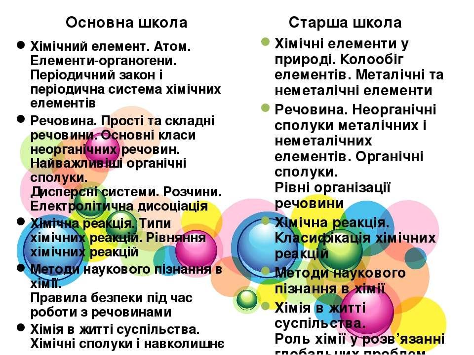 Основна школа Хімічний елемент. Атом. Елементи-органогени. Періодичний закон ...