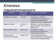 Клиника паралитического полиомиелита Периоды Продолжи-тельность Клинические п...