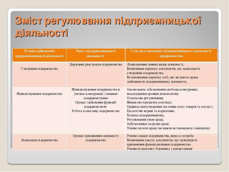 Зміст регулювання підприємницької діяльності Етапи здійснення підприємницької...