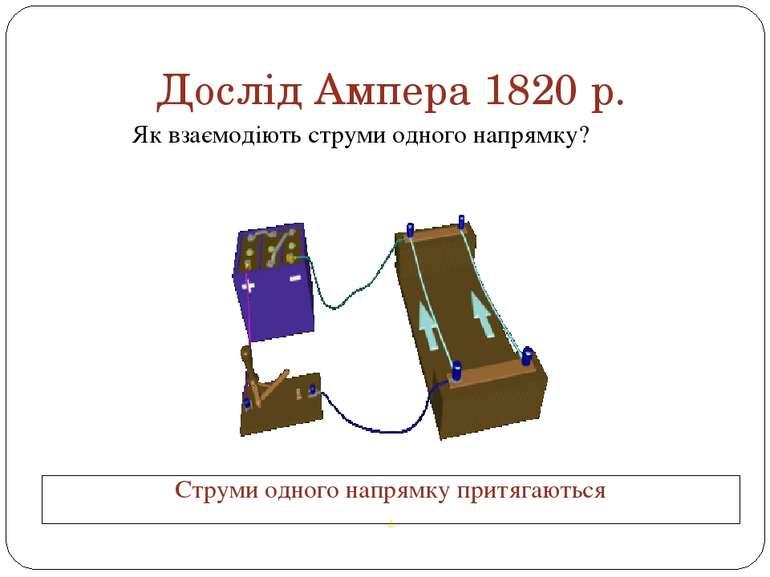Дослід Ампера 1820 р. Як взаємодіють струми одного напрямку? Струми одного на...