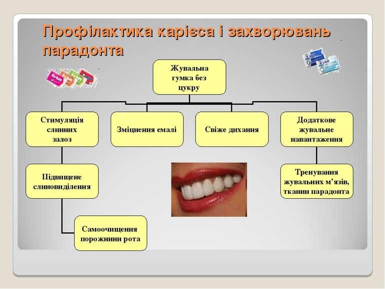 Профілактика карієса і захворювань парадонта
