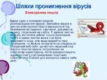 Шляхи проникнення вірусів Електронна пошта Зараз один з основних каналів розп...