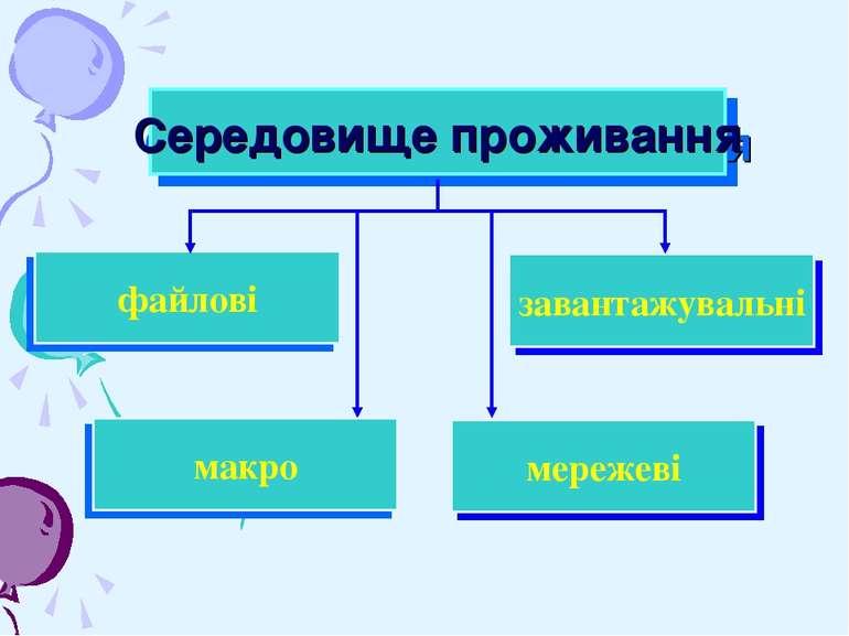 завантажувальні Середовище проживання файлові мережеві макро