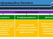 Інформаційна безпека Розділ 1 § 1 Інформаційна безпека базується на таких при...