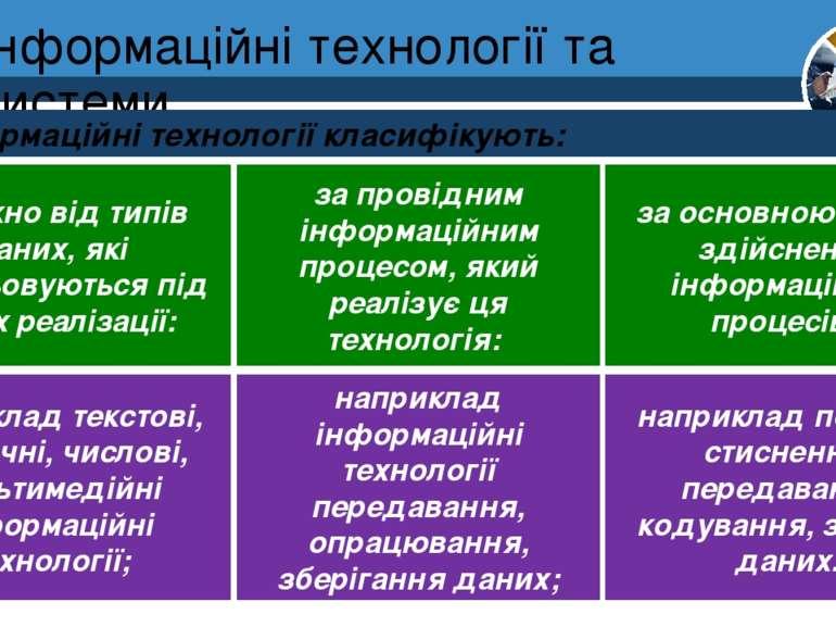 Інформаційні технології та системи Розділ 1 § 1 Інформаційні технології класи...