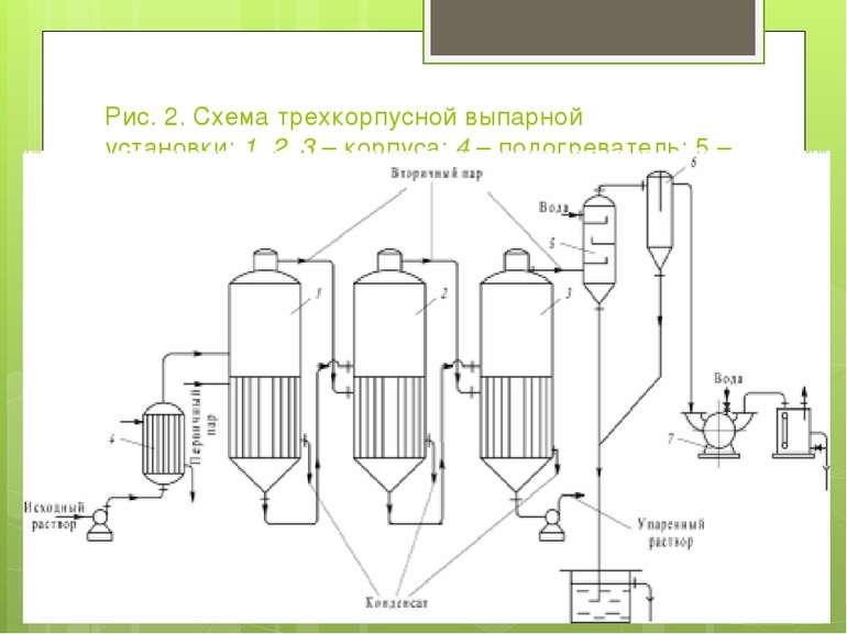Рис. 2. Схема трехкорпусной выпарной установки:1,2,3– корпуса;4– подогр...