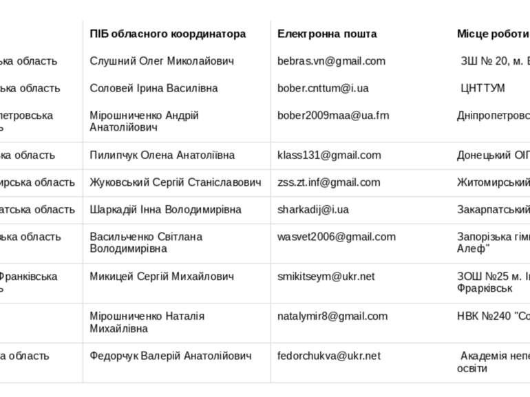 № Регіон ПІБ обласного координатора Електронна пошта Місце роботи 1 Вінницька...
