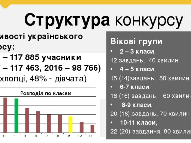 Структура конкурсу Особливості українського конкурсу: 2018 – 117 885 учасники...