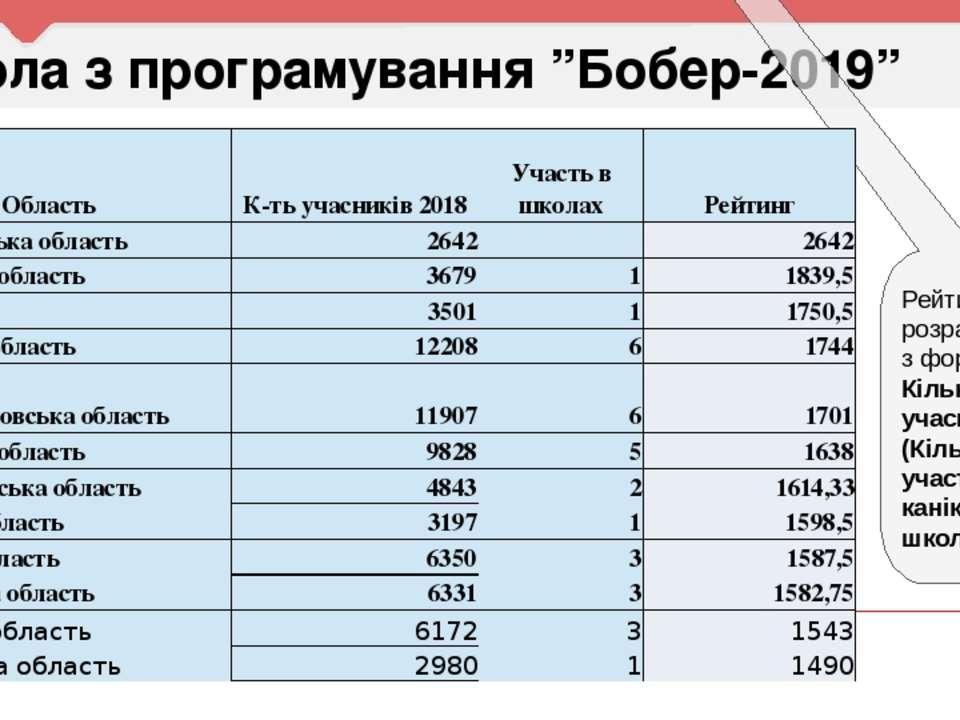 """Школа з програмування """"Бобер-2019"""" Відмінний сертифікат конкурсу """"Бобер"""" Приз..."""
