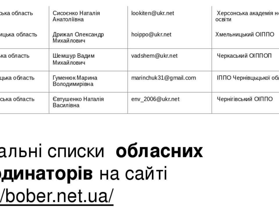 Актуальні списки обласних координаторів на сайті http://bober.net.ua/ 20 Херс...