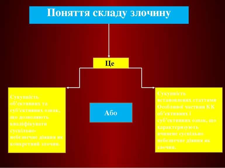 Поняття складу злочину Це Сукупність об'єктивних та суб'єктивних ознак, що до...