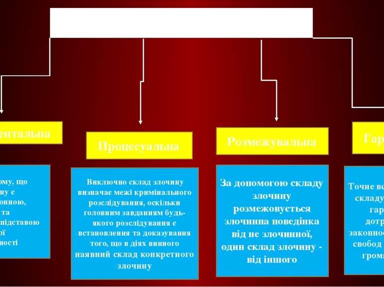 Функції складу злочину Фундаментальна Процесуальна Розмежувальна Гарантійна П...