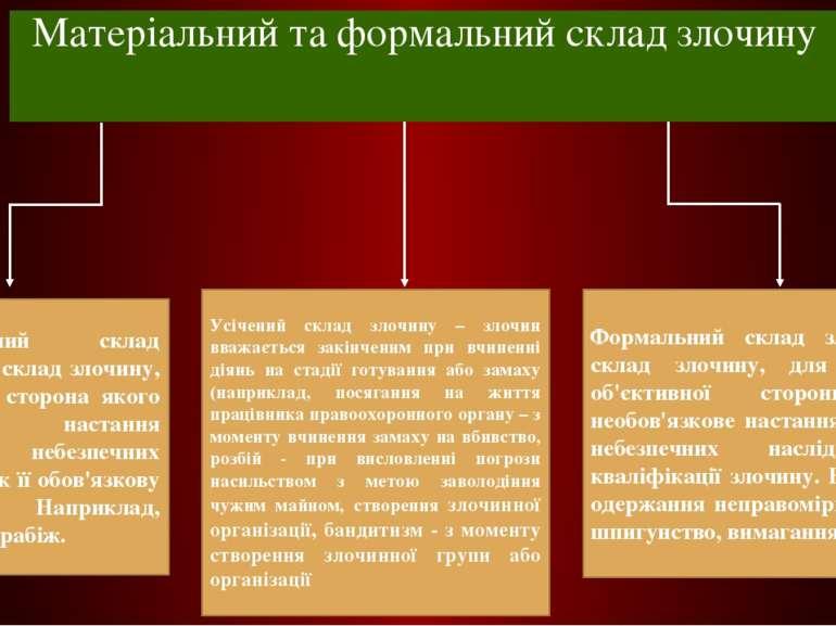 Матеріальний та формальний склад злочину Матеріальний склад злочину — склад з...