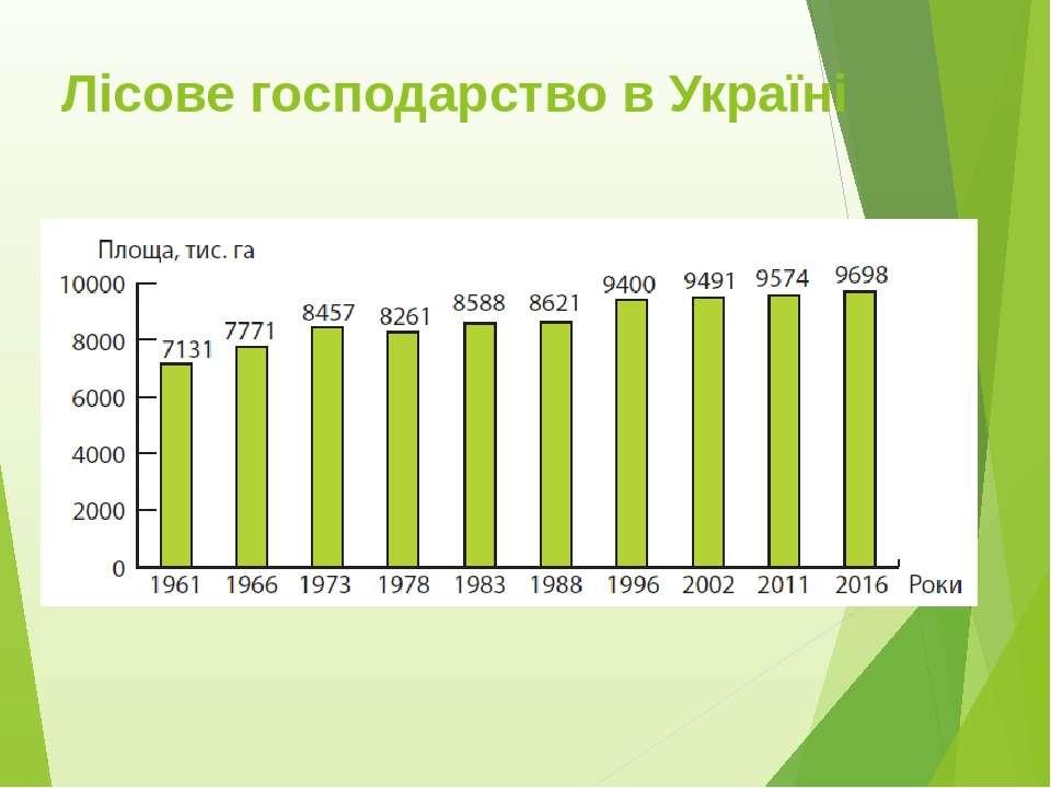 Лісове господарство в Україні