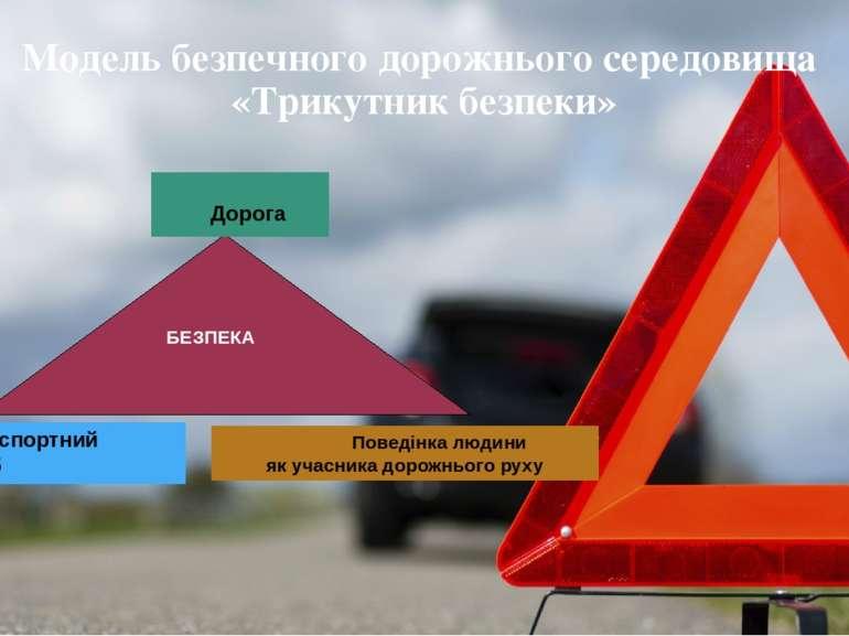Модель безпечного дорожнього середовища «Трикутник безпеки» Дорога Транспортн...