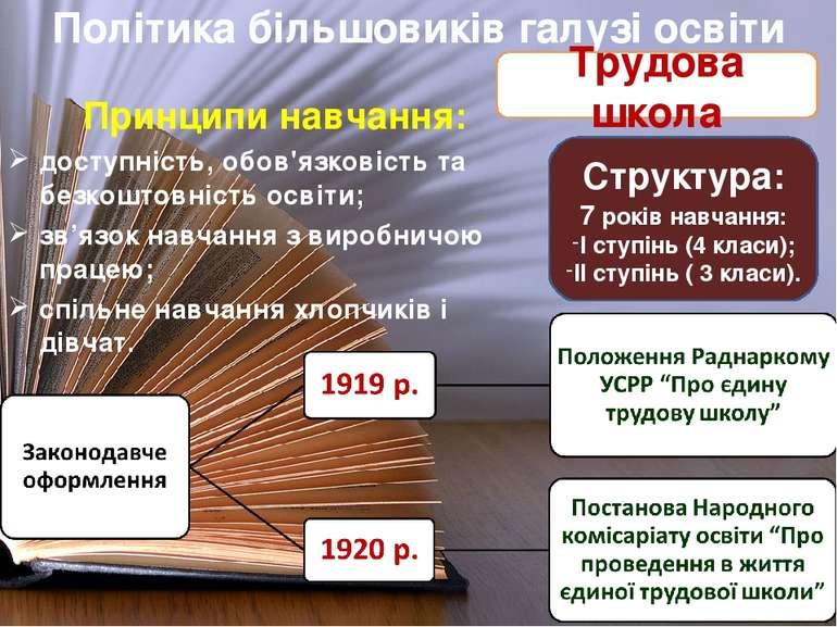 Принципи навчання: доступність, обов'язковість та безкоштовність освіти; зв'я...