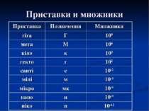 Приставки и множники Приставка Позначення Множники гіга Г 109 мега М 106 кіло...