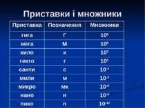 Приставки і множники Приставка Позначення Множники гига Г 109 мега М 106 кило...