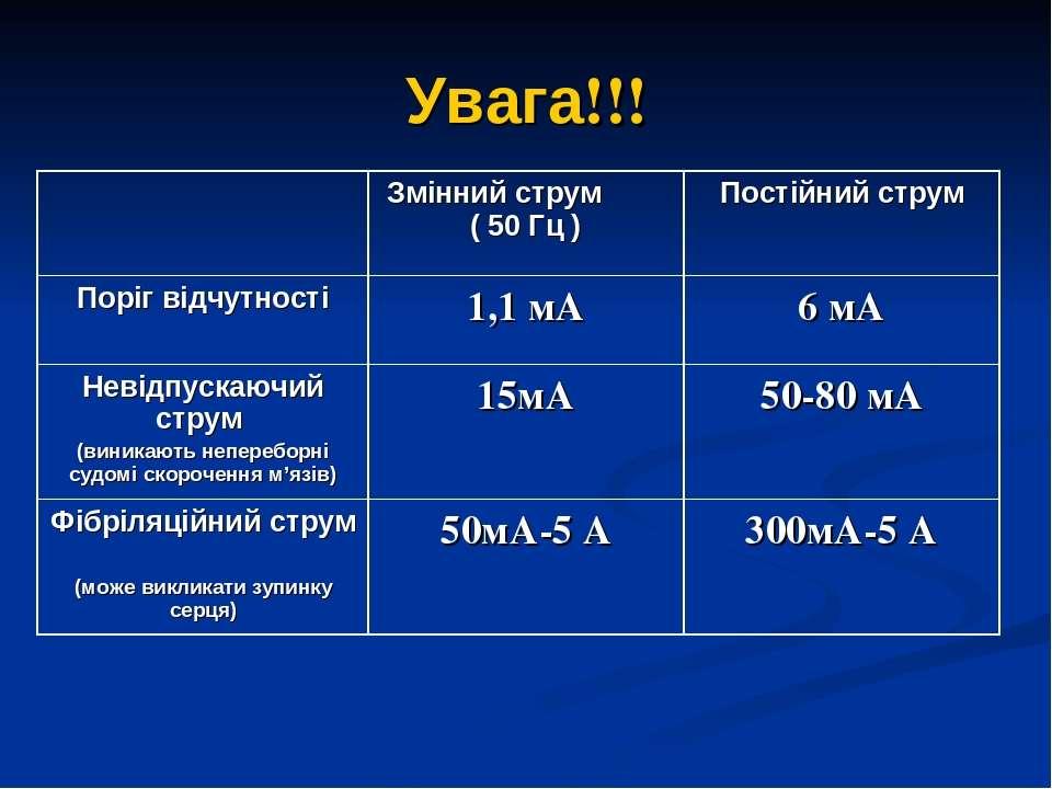 Увага!!! Змінний струм ( 50 Гц ) Постійний струм Поріг відчутності 1,1 мА 6 м...