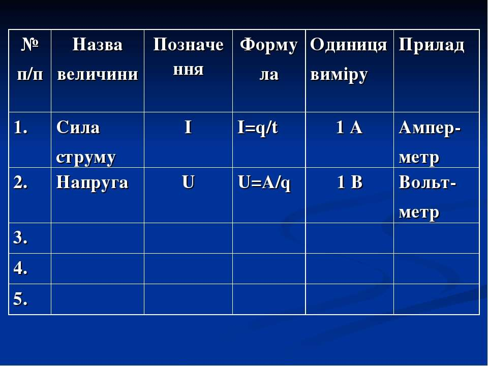 № п/п Назва величини Позначення Форму ла Одиниця виміру Прилад 1. Сила струму...