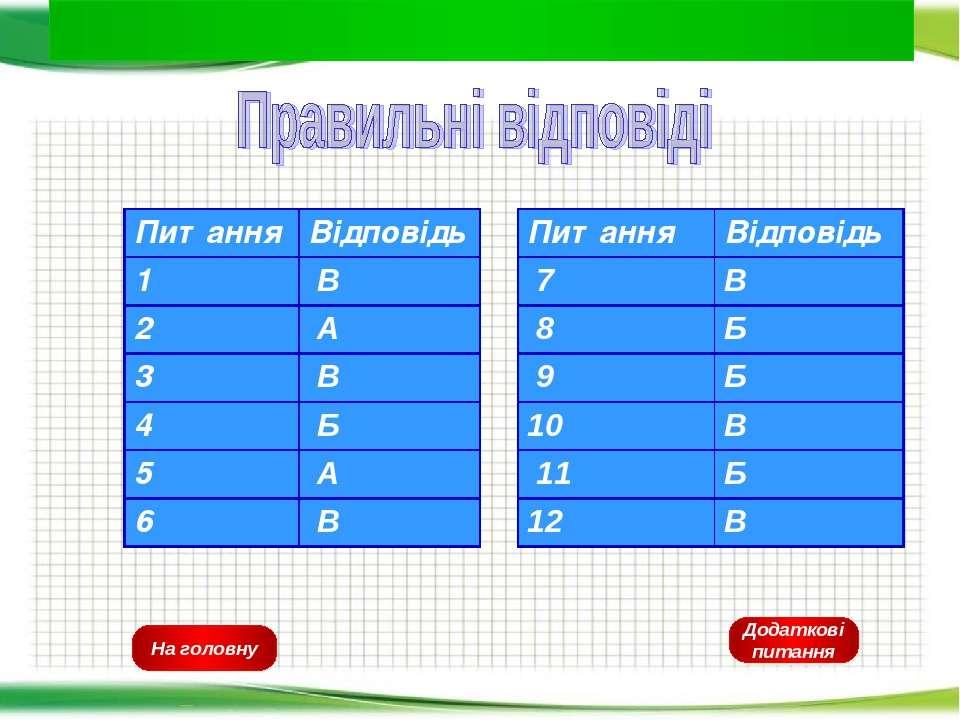 На головну Додаткові питання Питання Відповідь 1 В 2 А 3 В 4 Б 5 А 6 В Питанн...