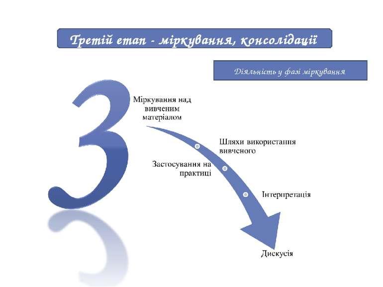Третій етап - міркування, консолідації Діяльність у фазі міркування