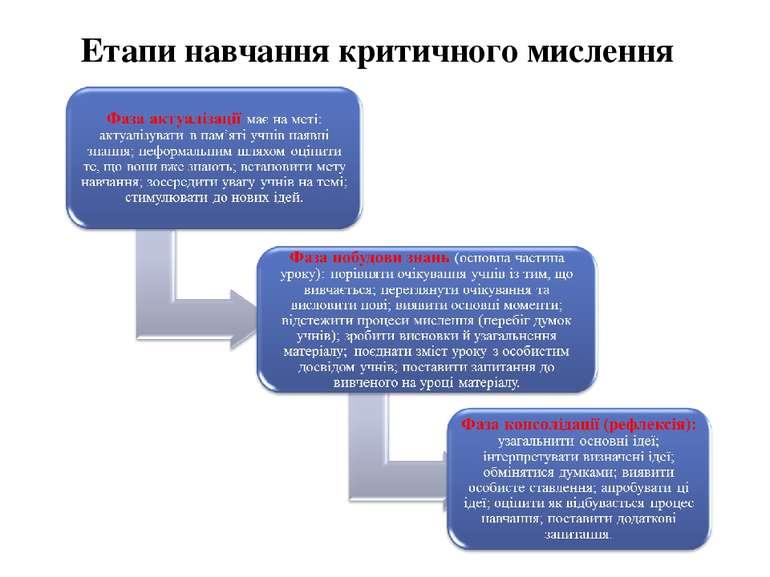 Етапи навчання критичного мислення