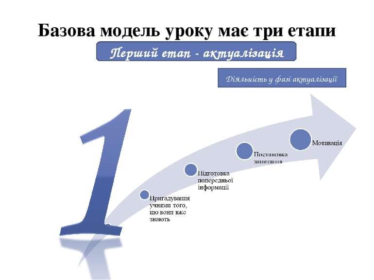 Базова модель уроку має три етапи Перший етап - актуалізація Діяльність у фаз...