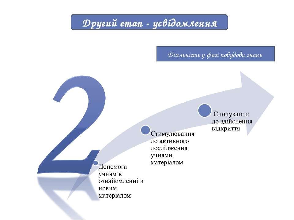 Другий етап - усвідомлення Діяльність у фазі побудови знань