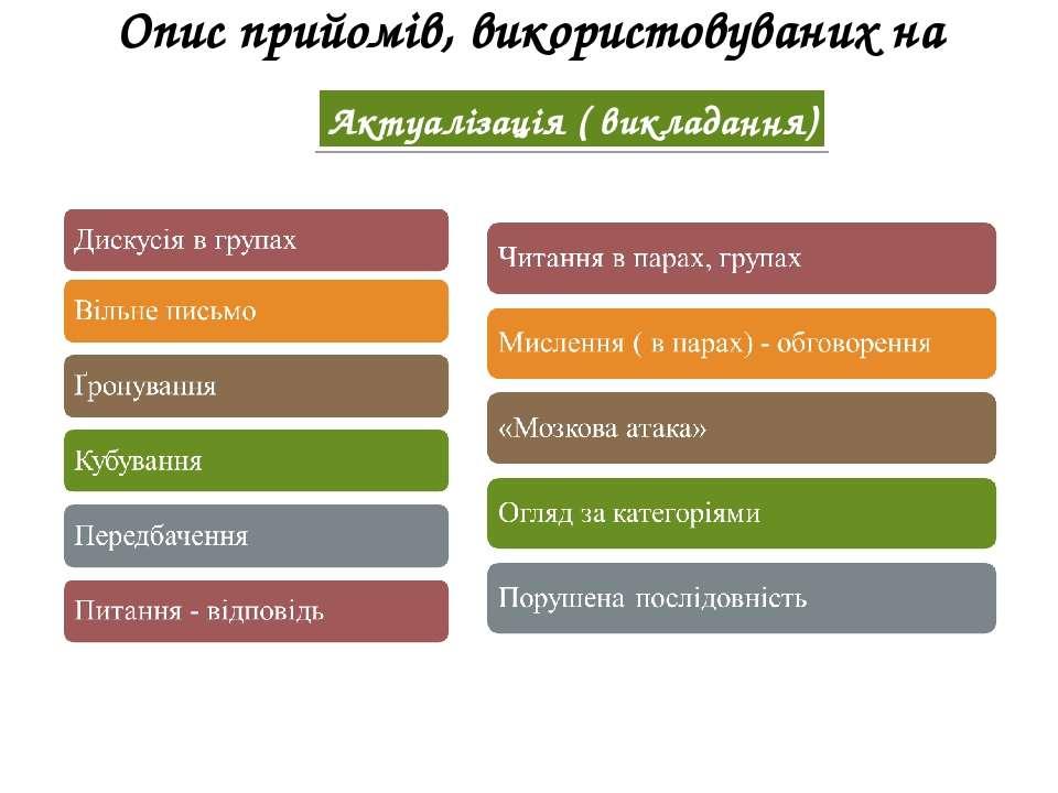 Опис прийомів, використовуваних на уроках Актуалізація ( викладання)