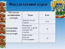Факультативні курси ПІБ учителя, кваліфікаційна категорія Назва Клас ЧубукінЮ...