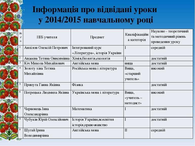 Інформація про відвідані уроки у 2014/2015 навчальному році № з/п ПІБ учителя...