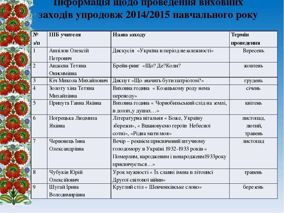 Інформація щодо проведення виховних заходів упродовж 2014/2015 навчального ро...
