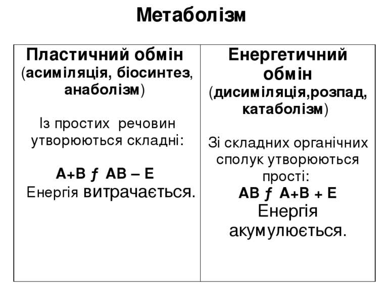 Метаболізм Пластичний обмін (асиміляція, біосинтез,анаболізм) Ізпростихречови...