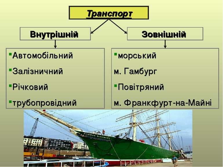 Транспорт Внутрішній Зовнішній Автомобільний Залізничний Річковий трубопровід...