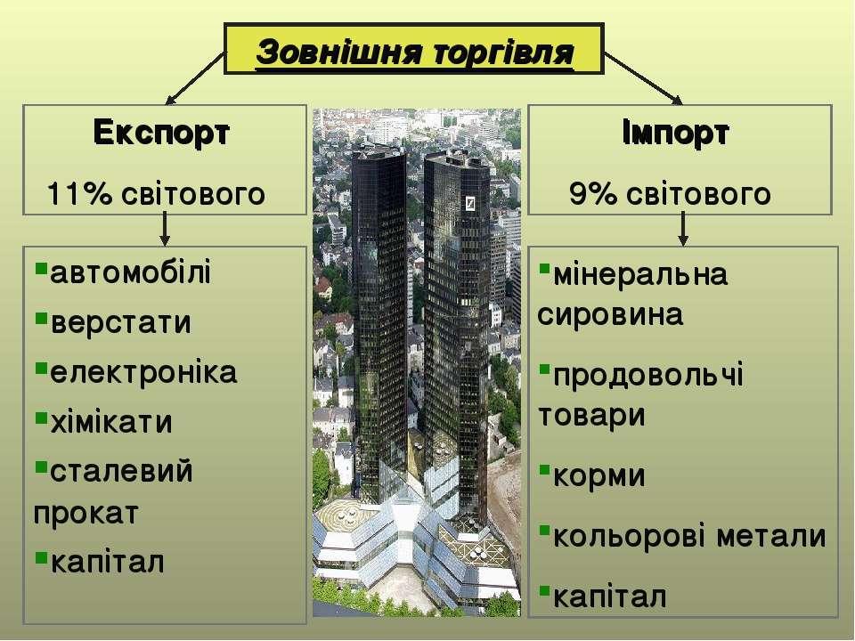 Зовнішня торгівля Експорт 11% світового Імпорт 9% світового мінеральна сирови...