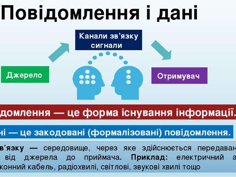 Повідомлення і дані Повідомлення — це форма існування інформації. Джерело Кан...